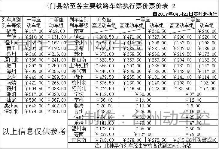台州到上海,杭州,厦门等地动车票价公布!